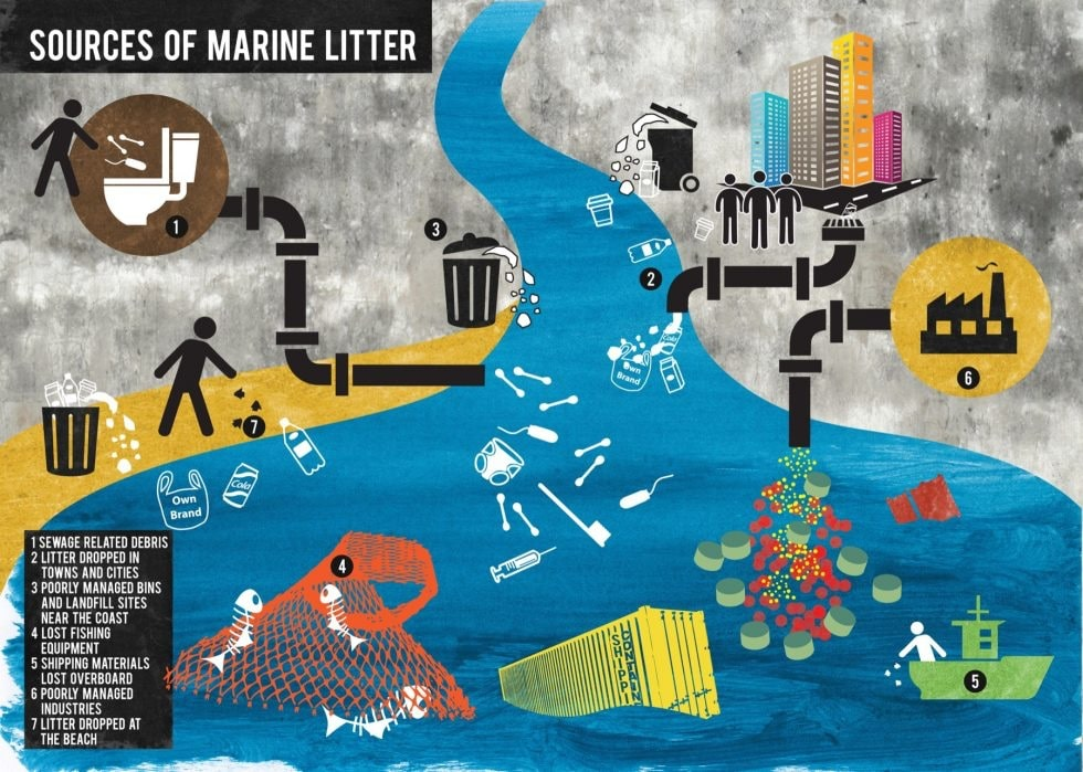 Sources of Marine Litter