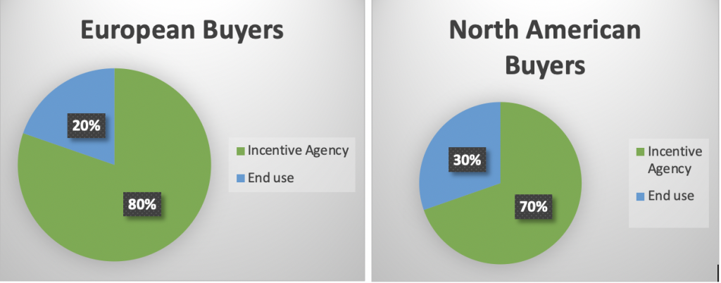 Incentive Agencies and End Users of Incentive Travel in different markets