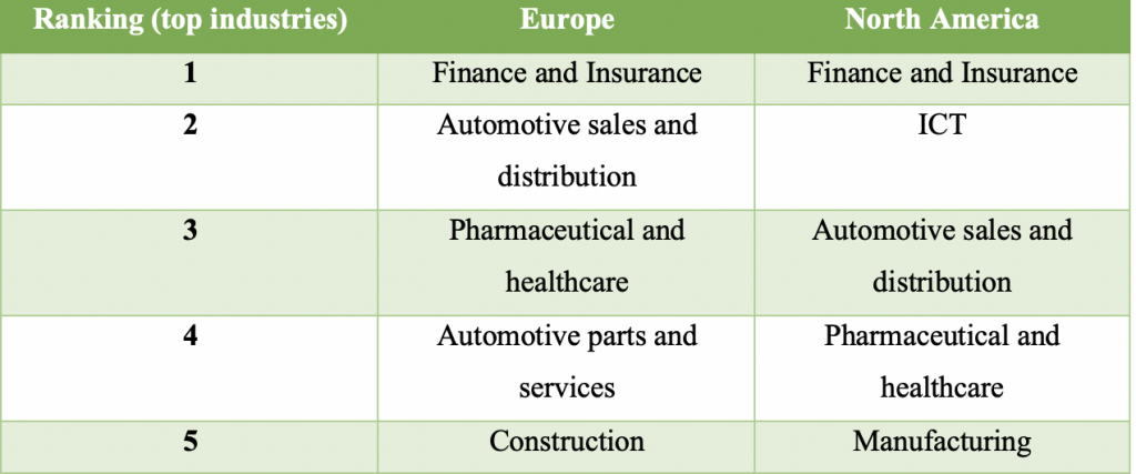 Top Industries represented by ITII survey