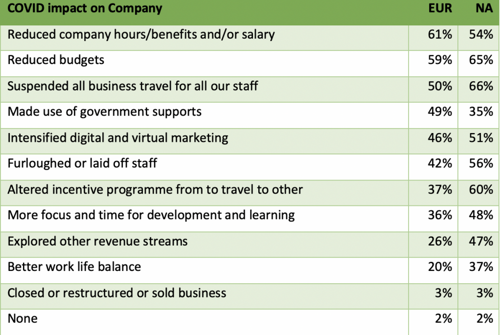 COVID-19 has impacted my business/employer in the following ways so far in 2020