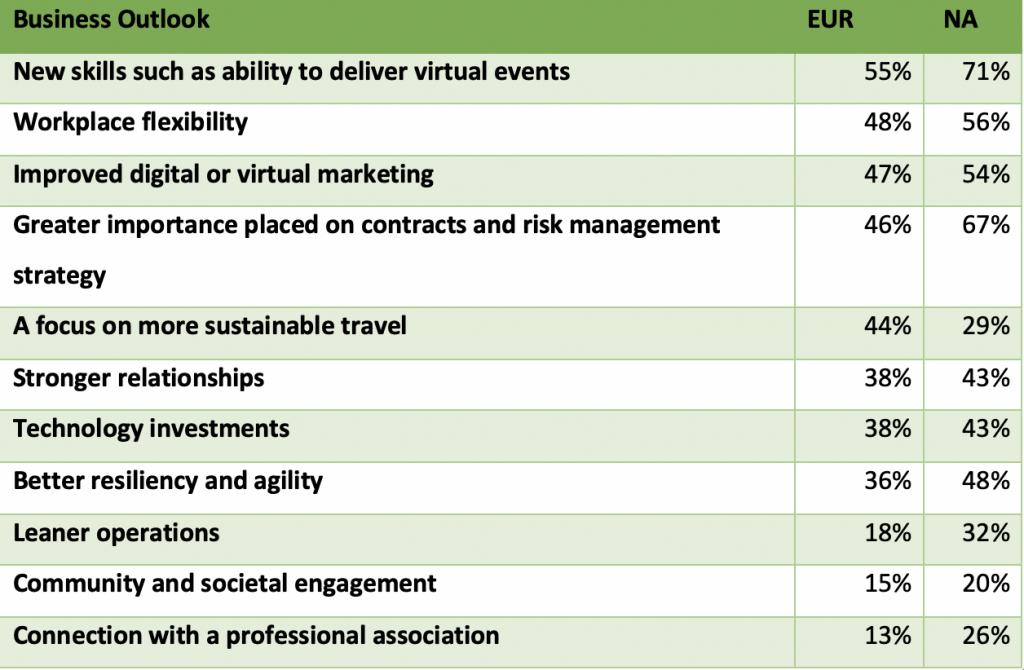 Of the changes made in light of COVID-19, which of the following effects will be the most important to you and your business/employer's future success?